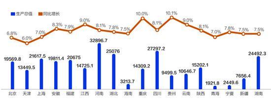 20省公布前三季度GDP增速 贵州超重庆暂居首位
