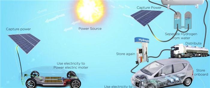 与特斯拉争夺市场?丰田加大投资氢燃料电池车