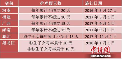 多地推独生子女护理假:有省份规定每年不少于15天