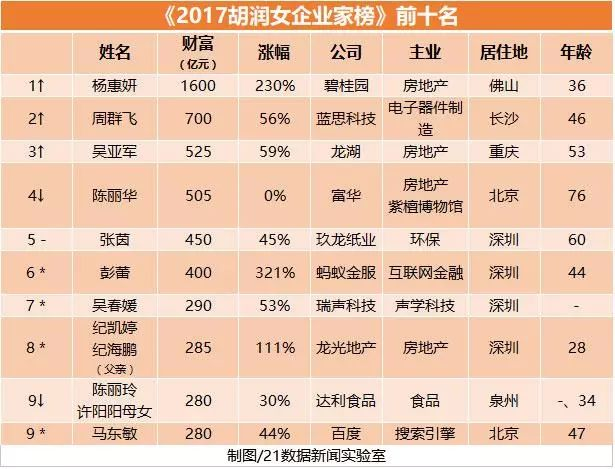胡润女富豪榜出炉:全球最有钱的5个女人来自中国
