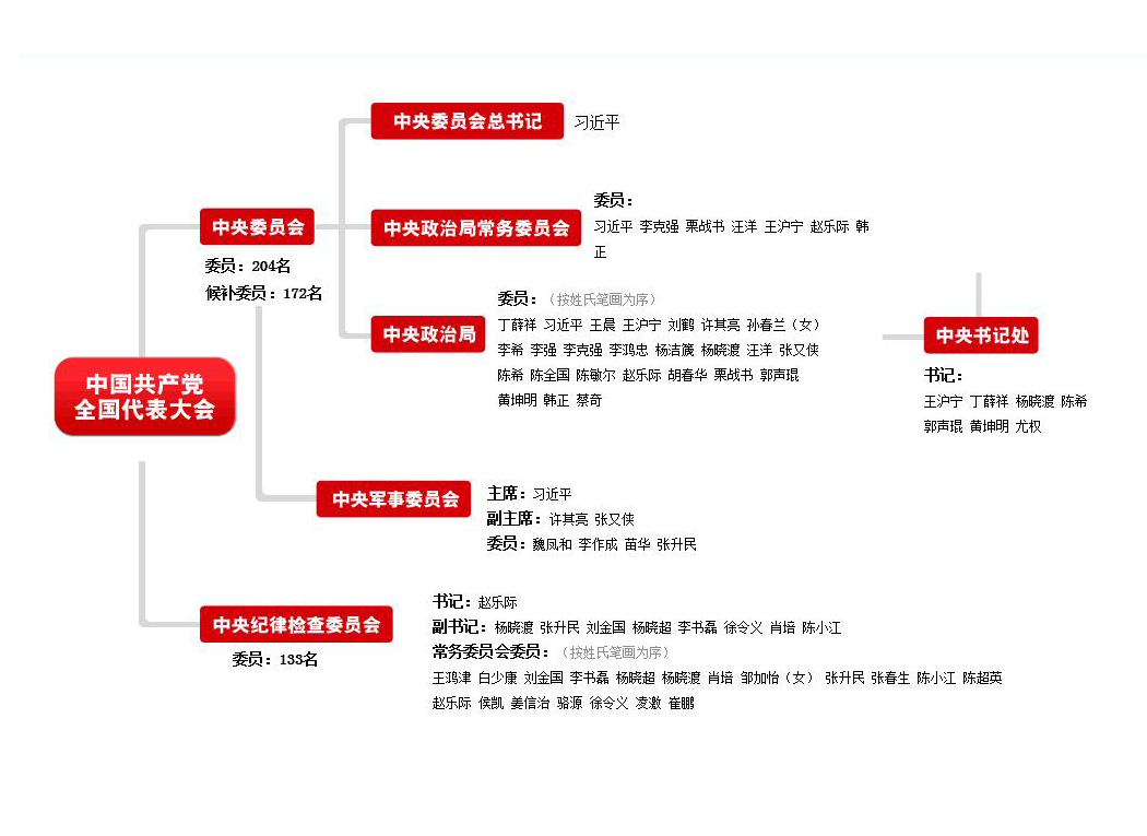第十九届中共中央组织结构图