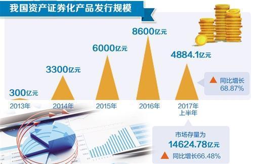 监管部门大力支持 中国资产证券化规模再上新台阶
