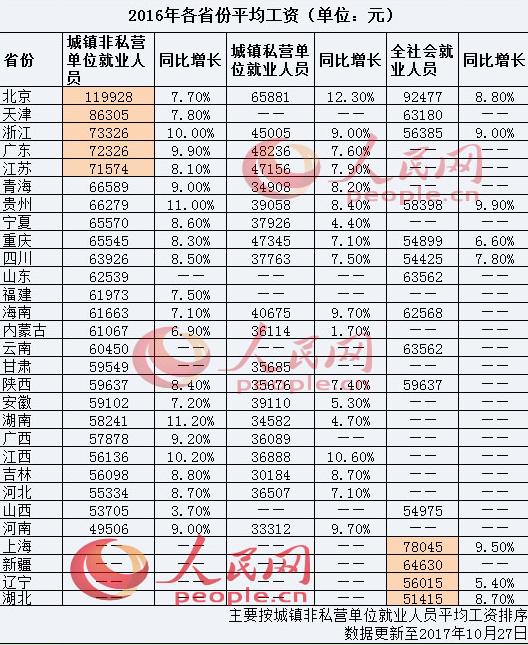 29省份2016年平均工资出炉 北京居首河南垫底