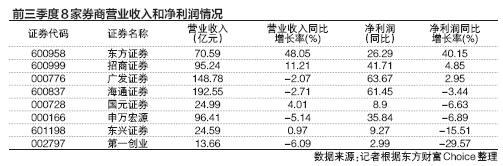 8家上市券商2家营收超百亿 经纪业务均下滑