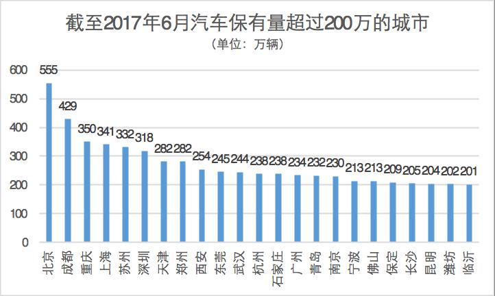 优信、美利、易鑫 成二手车金融平台前三甲