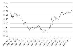 10年国债利率逼近4% 暴跌背后:真假利空酿恐慌