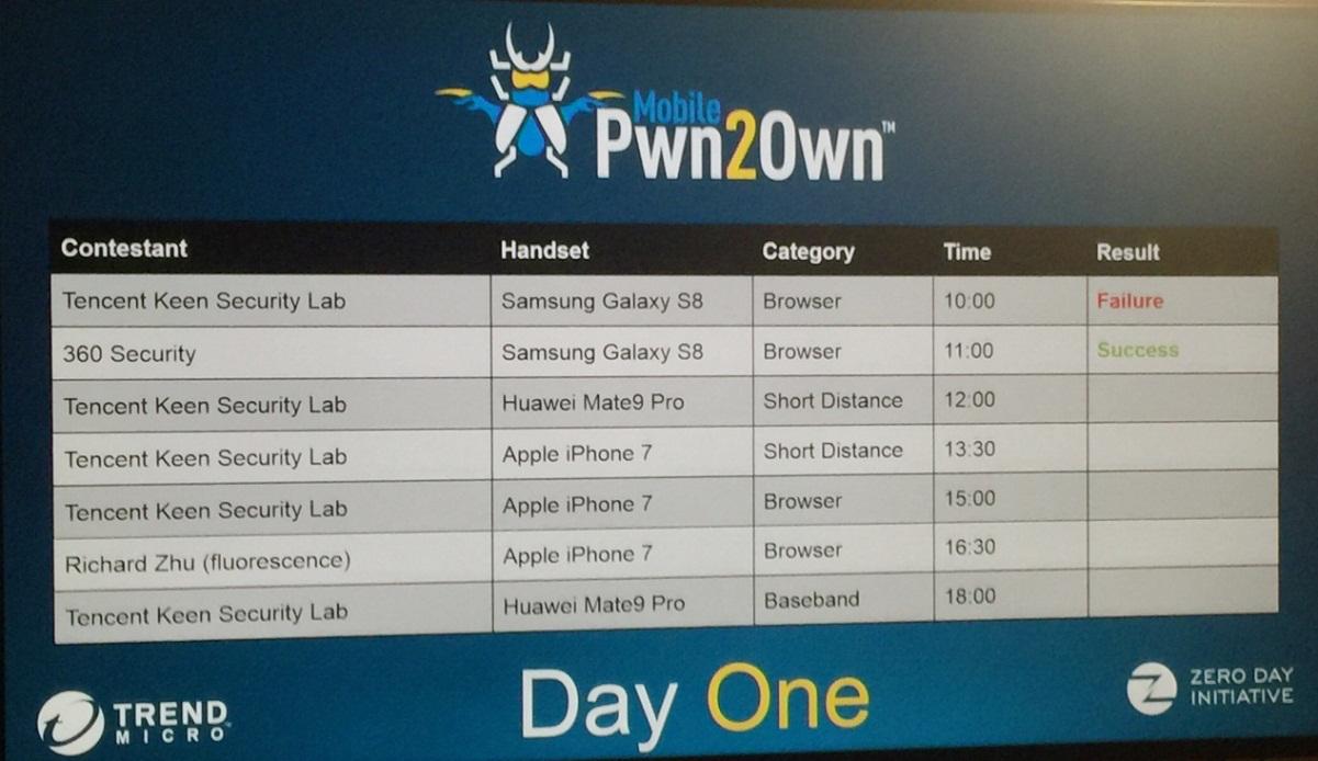 Pwn2Own捷报  360安全战队首战告捷攻破三星Galaxy S8