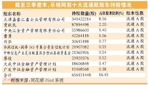 估值下跌近49% 华润元大等多家基金降乐视网估值