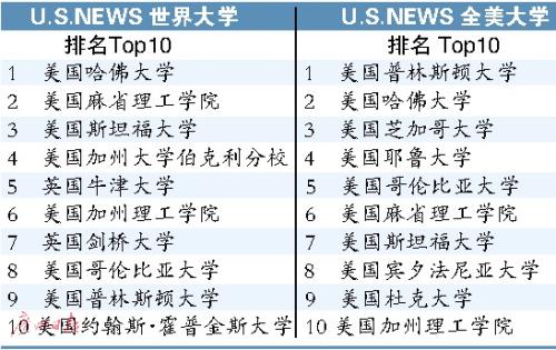 U.S.News世界大学排名:前十名美国大学占八席