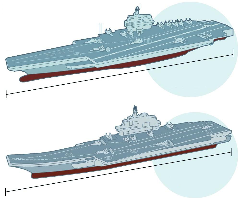 港媒称国产航母动力系统获突破 能装备电磁弹射