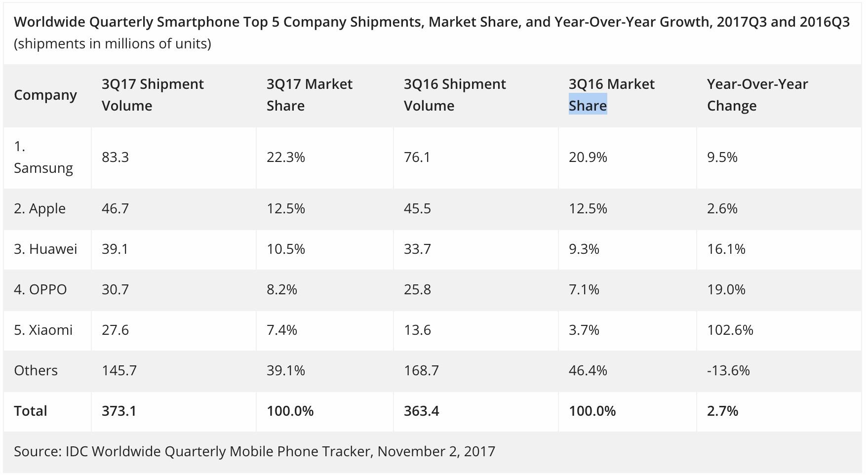 IDC:全球智能手机出货量增长 小米站稳全球前五