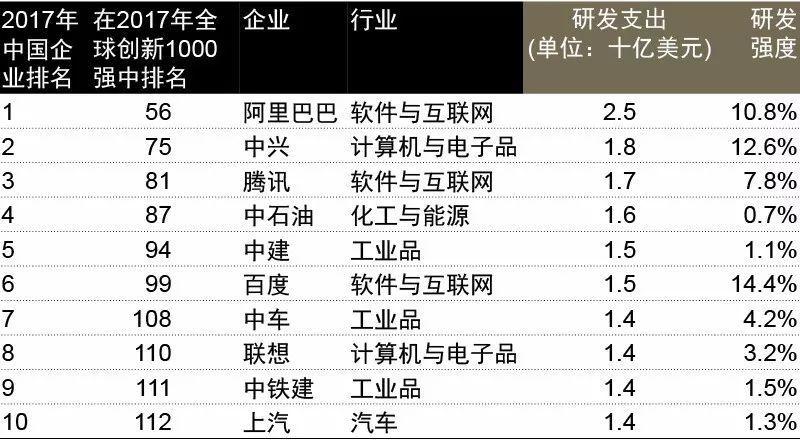 中兴通讯蝉联全球创新企业百强和中国前二
