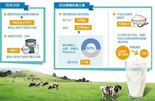 婴幼儿奶粉行业加速洗牌 配方注册起步渠道争夺战打响