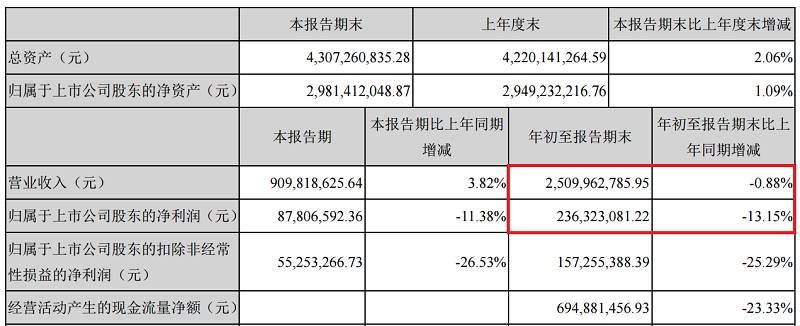 洽洽食品营收利润双降:4天市值缩水4亿 再遭股东减持