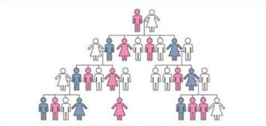 肿瘤会遗传吗?专家:约5%的肿瘤有家族遗传倾向