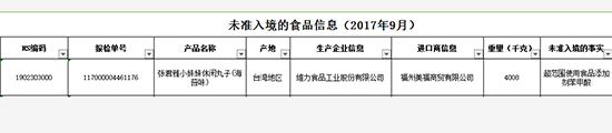 """超范围用添加剂 """"张君雅小妹妹""""四吨产品被拒入境"""