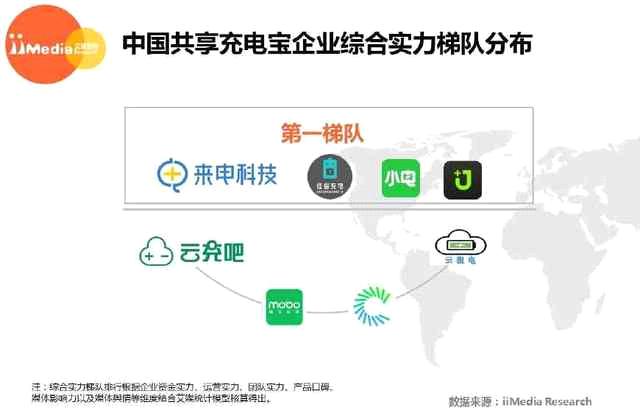艾媒发布数据:共享充电宝现首家盈亏平衡企业