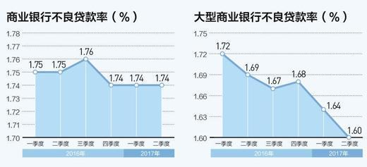 """银行""""好日子""""回来了?前三季上市银行利润增速回升"""