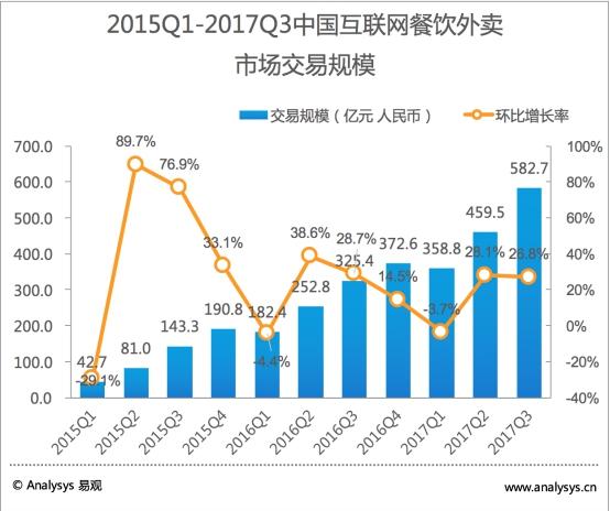 易观:2017第3季度外卖三国变双雄,饿了么携百度外卖稳居第一