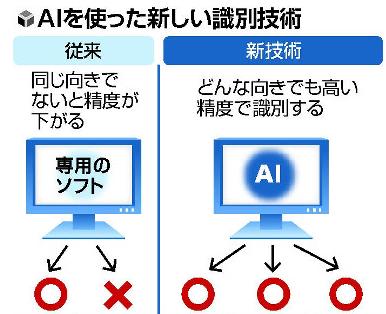 日本使用AI技术识别走路姿势 可用于犯罪侦查