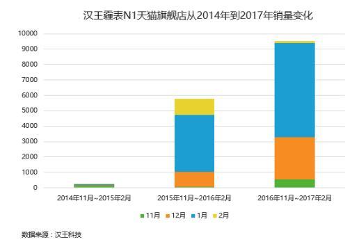 汉王科技霾表数据大起底 双11如何选霾表?