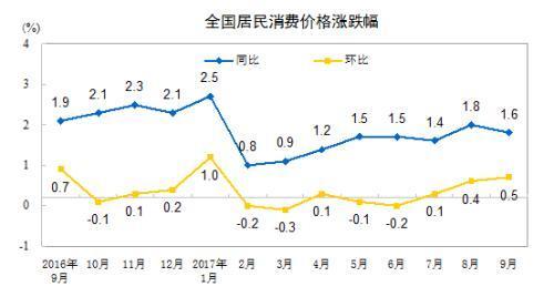 10月份CPI同比涨幅料回升 或连续9个月低于2%