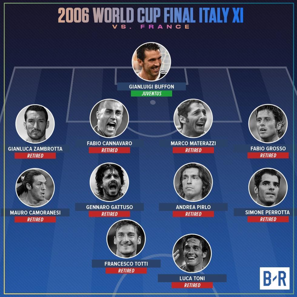 唏嘘!06年世界杯意大利夺冠首发仅剩布冯未退役
