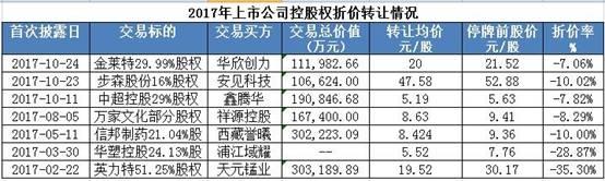 """上市公司控股权纷纷""""打折""""甩卖 壳资源贬值是主因"""