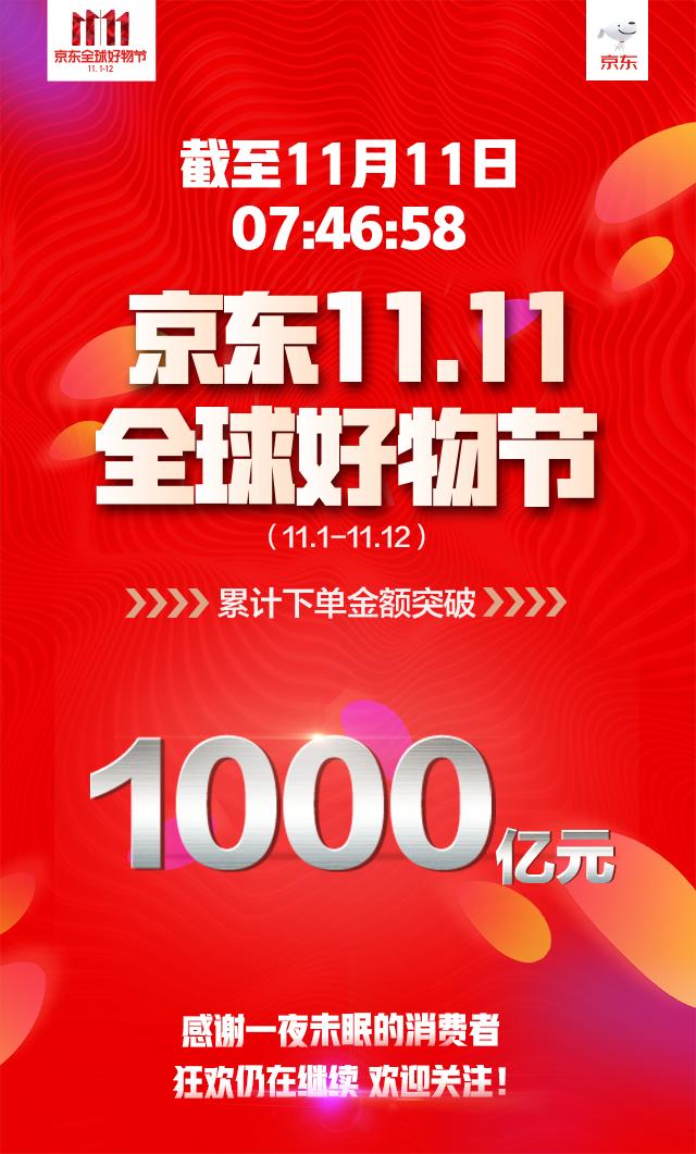 无界零售战略发力 京东双十一下单金额突破千亿