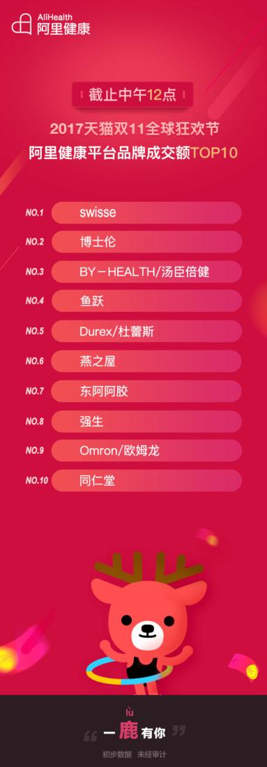2017双11医药电商增势强劲 7小时超去年成交额