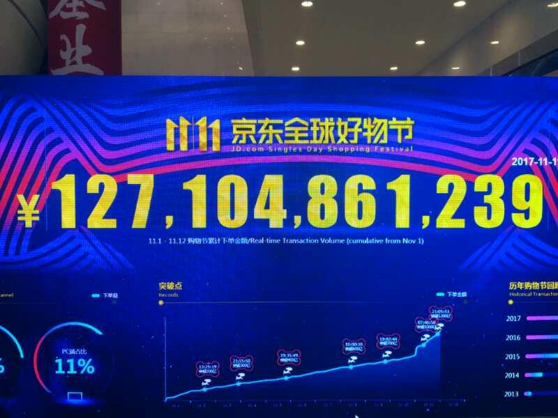 京东双十一下单金额超1271亿元 当日85%订单已出库