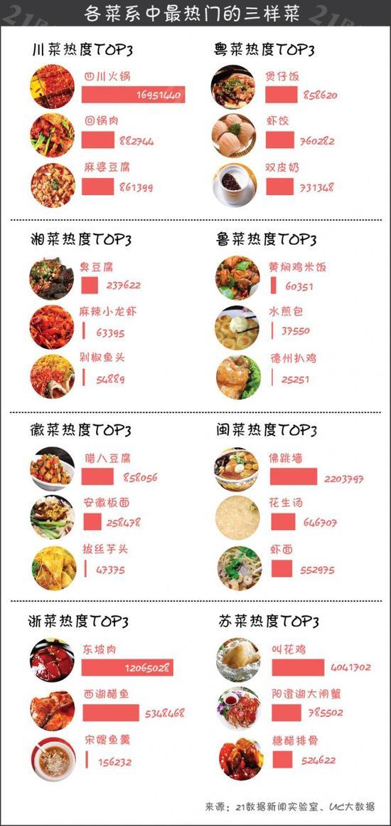 """大数据看中国""""八大菜系"""":谁最受欢迎?(图)"""