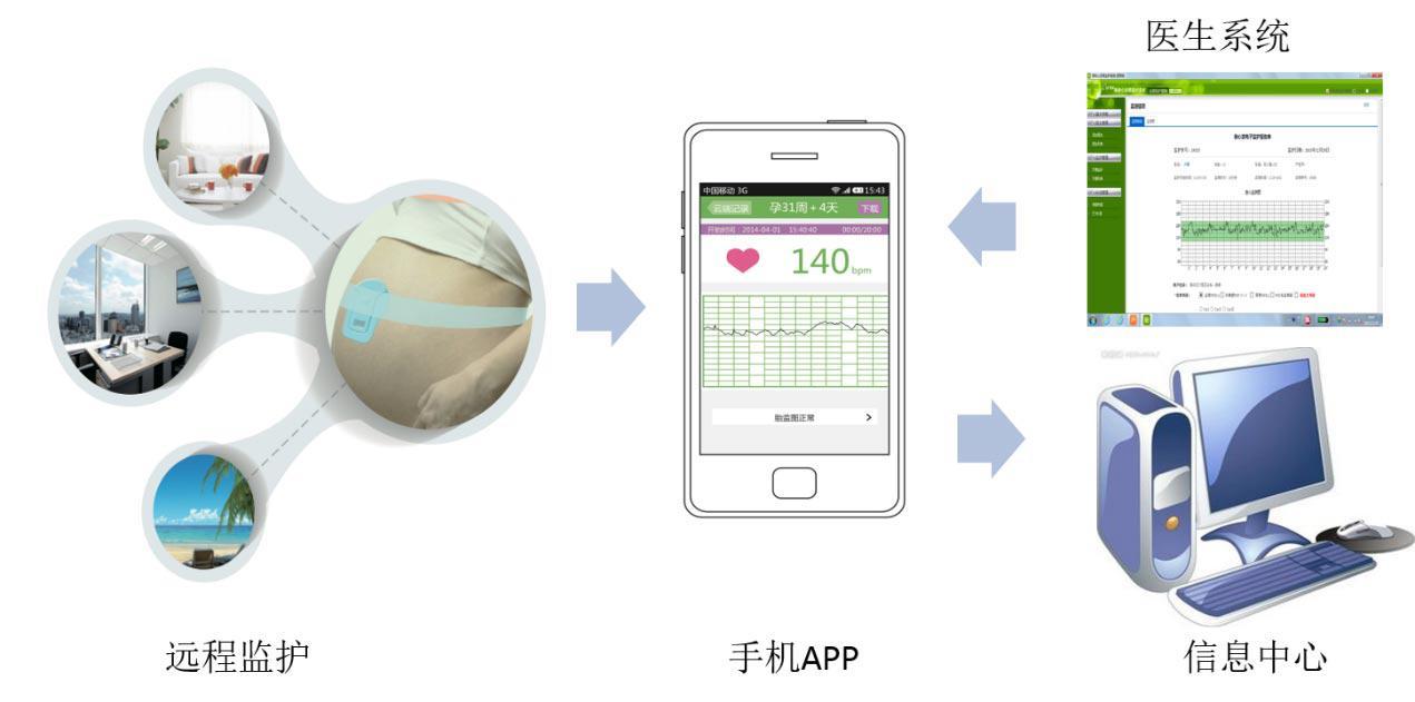 远程胎心监护一致性评价 互联网+母婴健康再迎新机遇