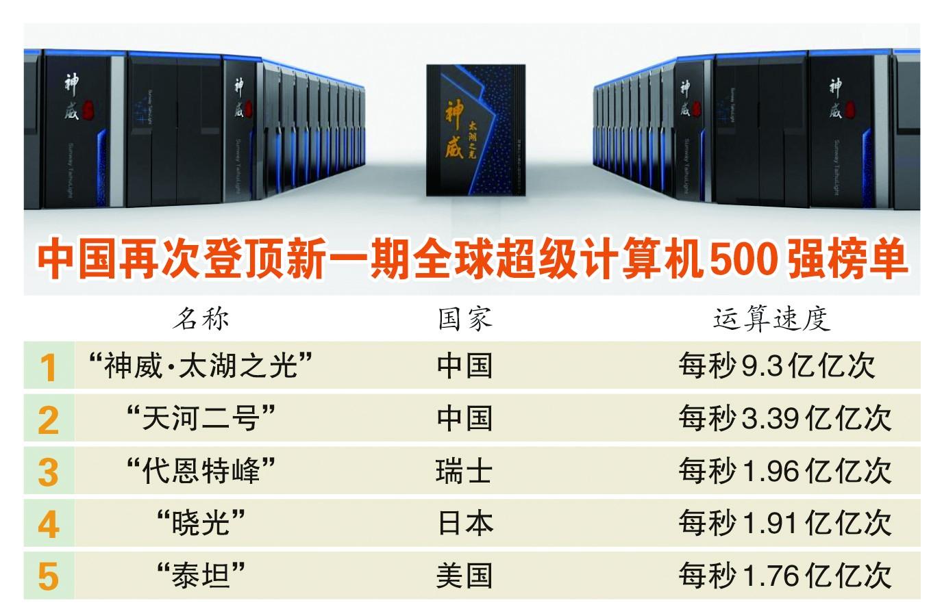 中国再次高居全球超算冠亚军 压倒性占领榜单