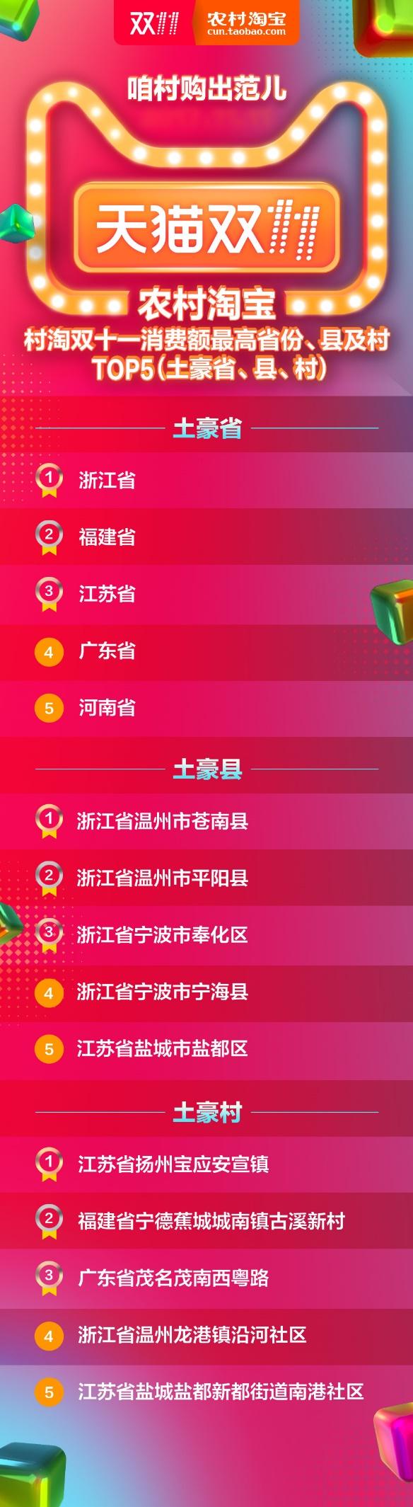 """双11农村""""剁手""""地图出炉 手机成""""剁手党""""新宠"""