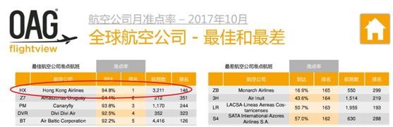 你相信么?全球准点率最高的航空公司,居然是中国的!!!