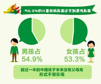 中国儿童身高管理指南发布 半数儿童难达遗传身高