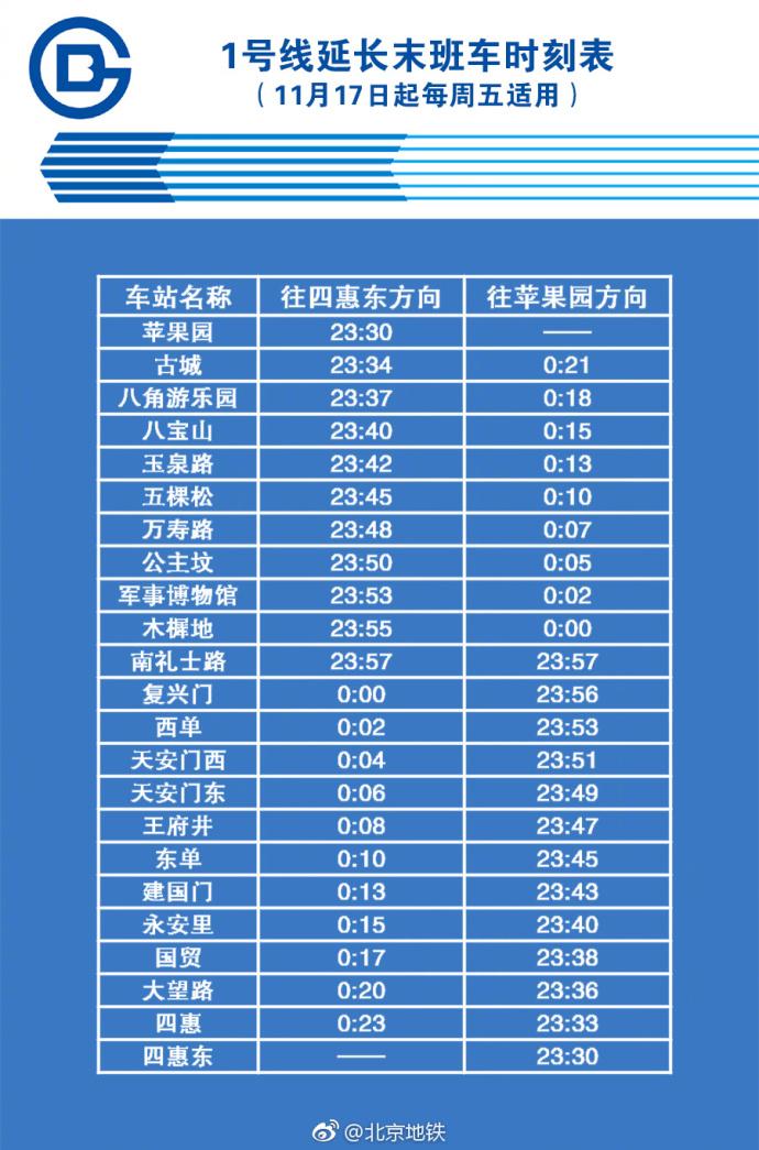 今天开始!北京地铁每周五延长1号线末班车时间
