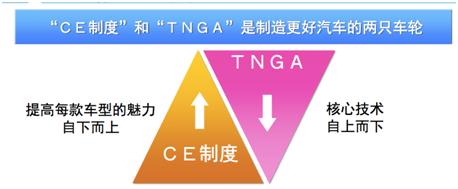 丰田TNGA:与CE制度并存,保留CE制度精华
