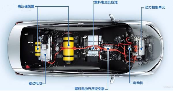 丰田氢燃料电池车在华开启实证实验之旅