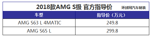 2017广州车展:新款AMG S售249.80万-299.8万