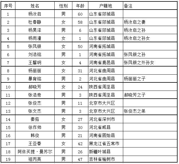 """北京大兴""""11·18""""火灾已致19死8伤,警方刑拘18人"""
