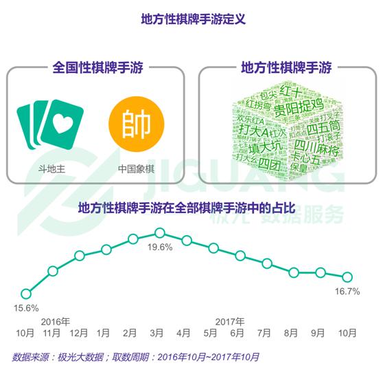 极光大数据:中国地方性棋牌手游行业研究报告