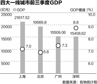无锡长沙迈向GDP万亿俱乐部 北上广深将集体破2