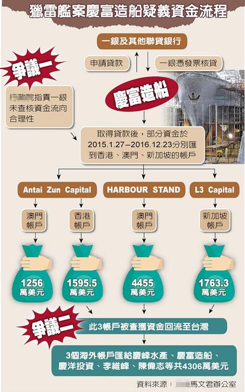"""""""蓝委""""质疑庆富资金流向 49亿汇海外13亿回口袋"""