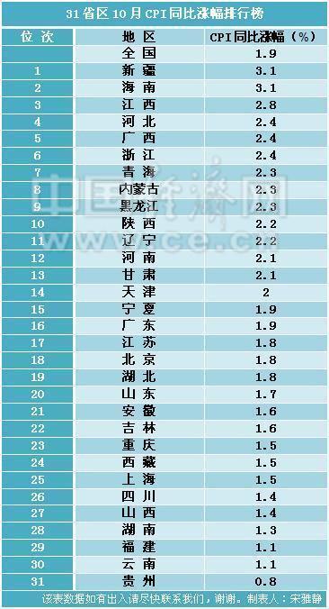 31省区10月CPI涨幅排行榜出炉 14地超全国水平