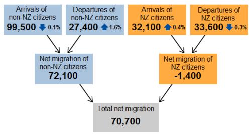 中国成新西兰第一移民和永久居留权来源国