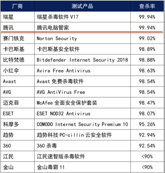 赛可达9-10月横评报告:腾讯电脑管家再居第一