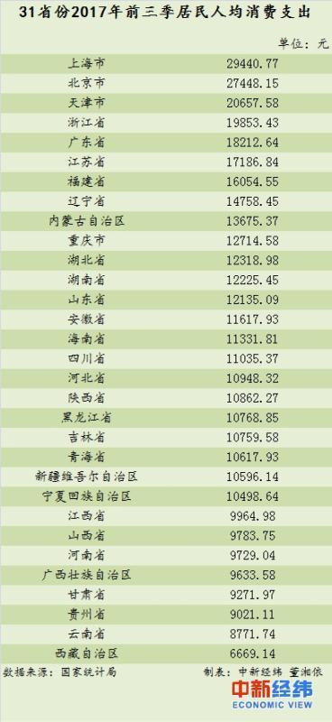"""京津沪前三季人均消费支出突破2万元 """"跑赢""""全国"""