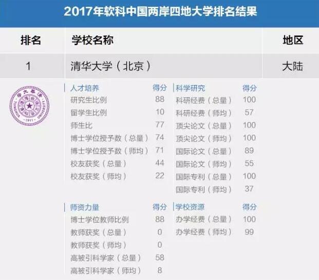 2017软科中国两岸四地大学排名发布 清华居首